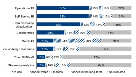 Trending topics chart from The BI Survey 14