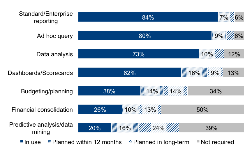Chart from The BI Survey 15: Tasks where BI is used