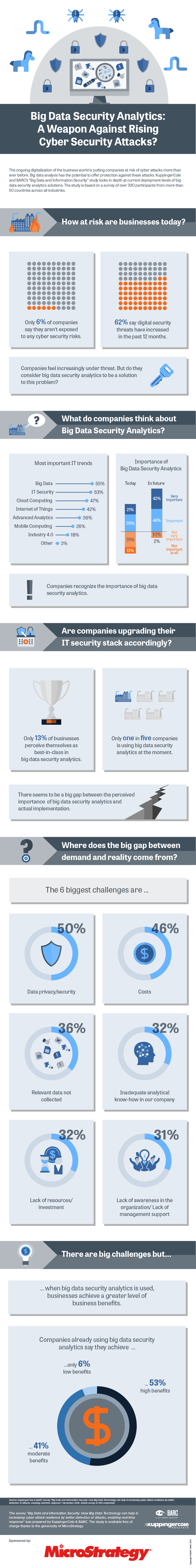 Big Data and Security Analytics Infographic