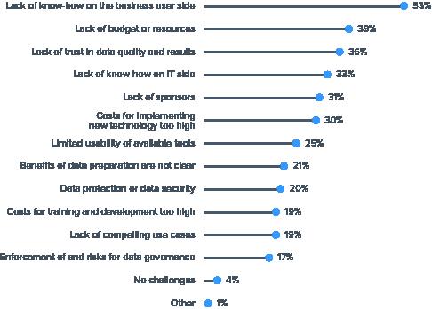 Data Preparation survey figure 1