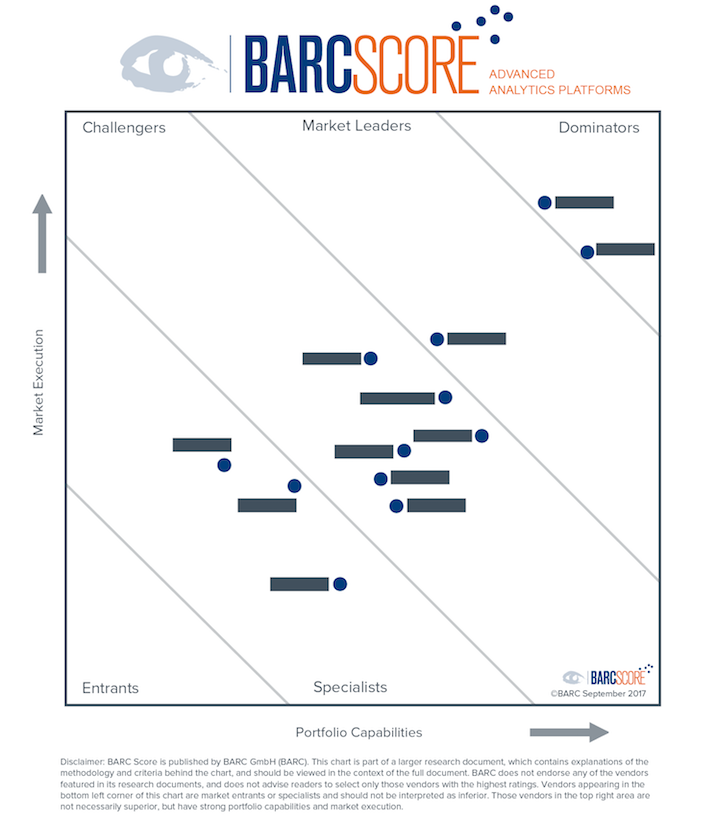 BARC Score Advanced Analytics 2017 example chart