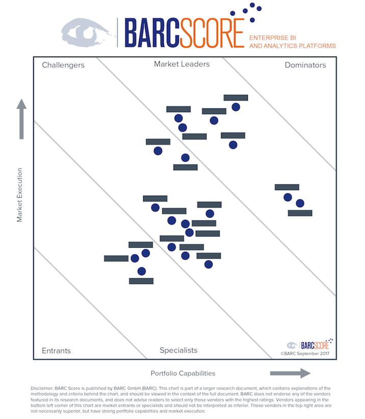 BARC Score Enterprise BI 2017 chart