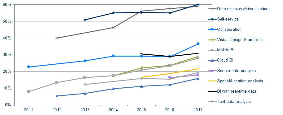 BI trends 2011 to 2017