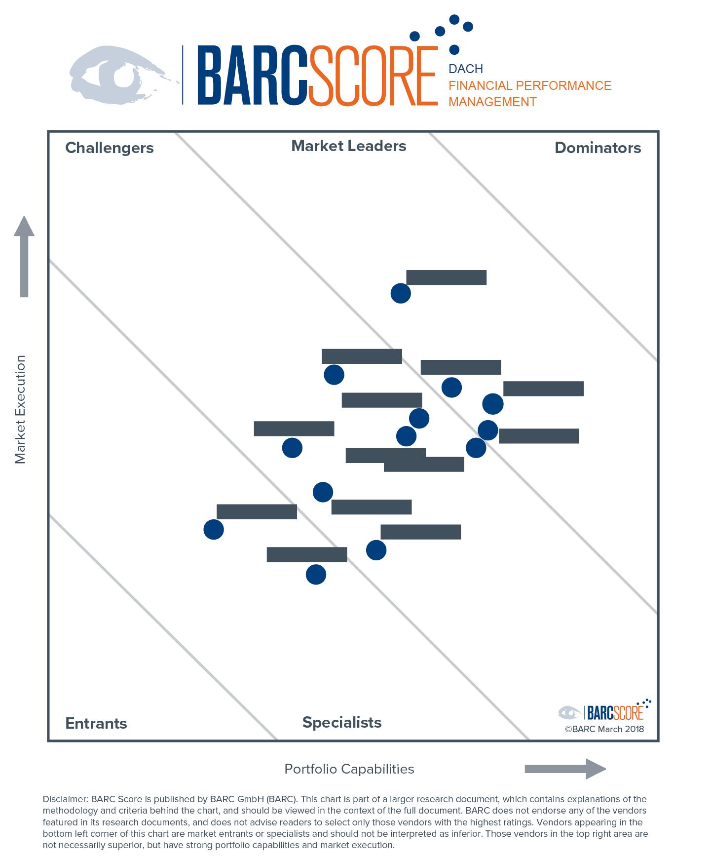 BARC Score FPM chart example