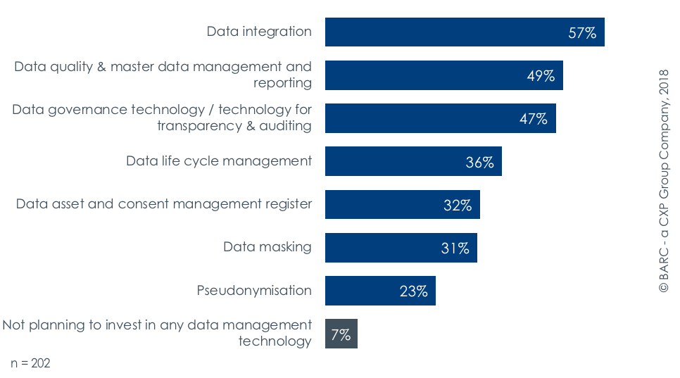 What data management technologies are you planning to invest in following your GDPR assessment