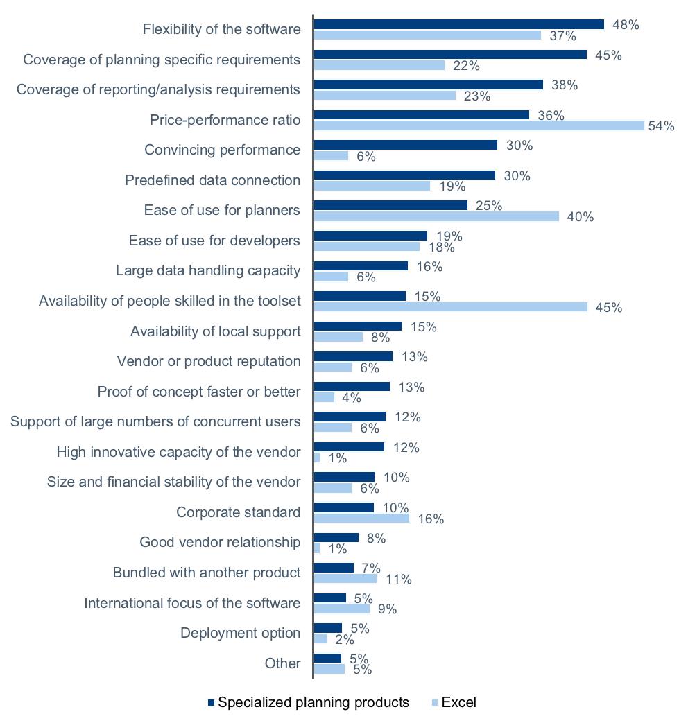 Planning Survey 18 press release figure 1