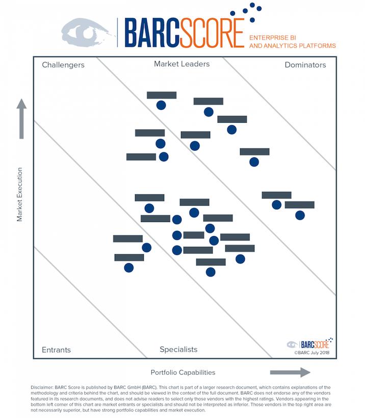 BARC Score BI 2018 chart