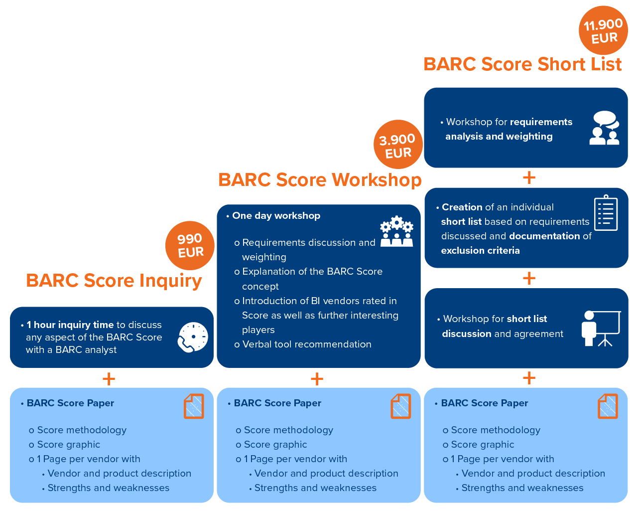 BARC Score purchase options