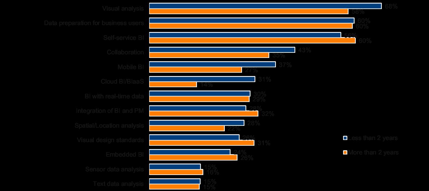 BI Usage Trends 2017-2018