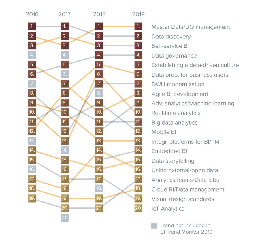 Development of rankings of BI trends