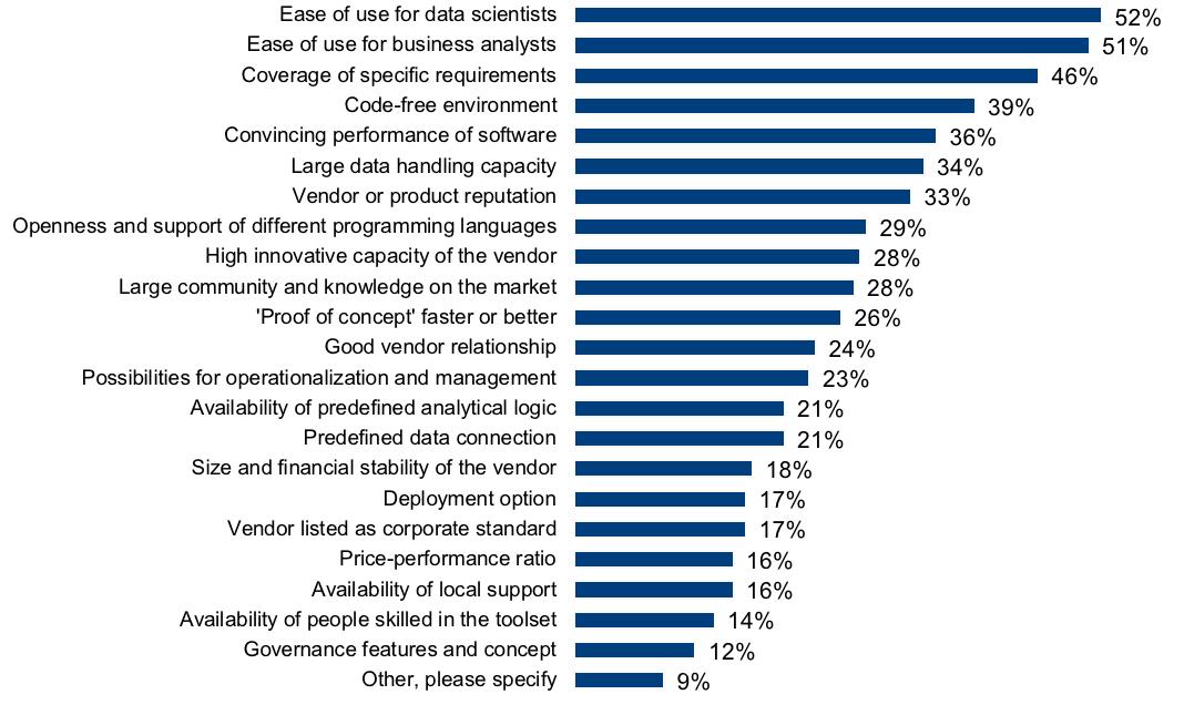 Advanced Analytics Survey 19 press release Figure 1