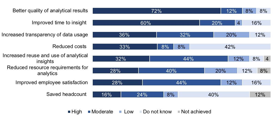 Advanced Analytics Survey 19 press release Figure 2