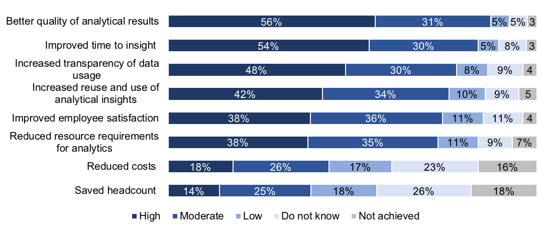 Advanced Analytics Survey 19 press release Figure 3