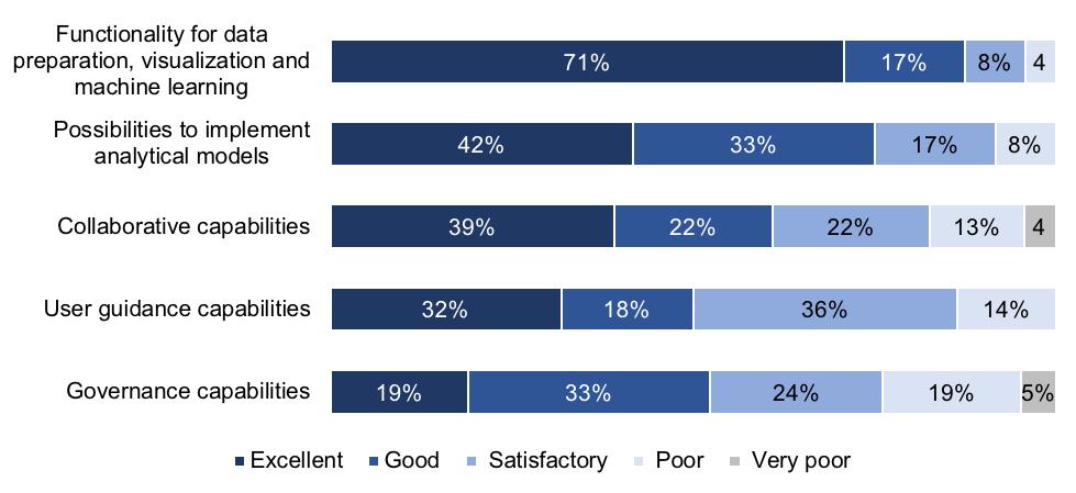 Advanced Analytics Survey 19 press release Figure 4