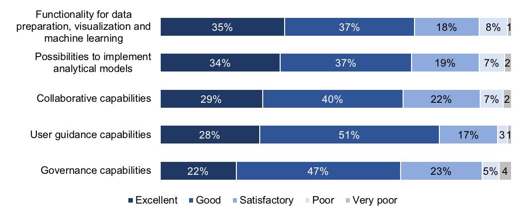 Advanced Analytics Survey 19 press release Figure 5