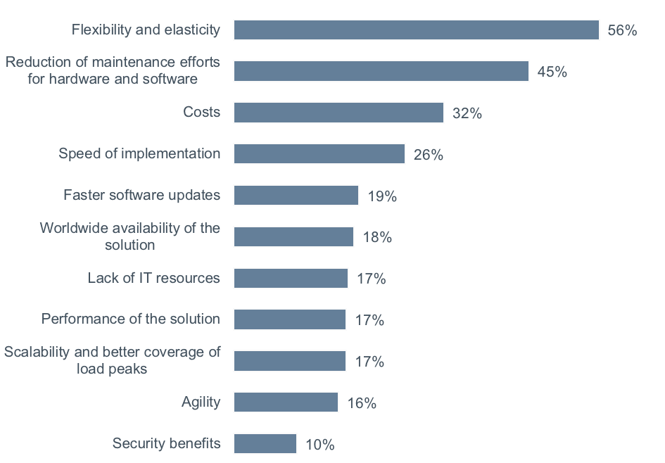 Chart: What are the main reasons for using or wanting to use a cloud-based planning solution?