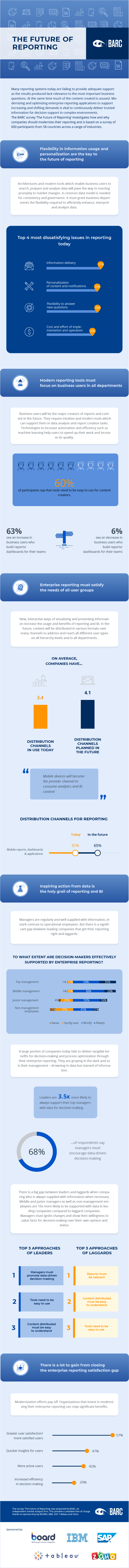 Future of Reporting Infographic