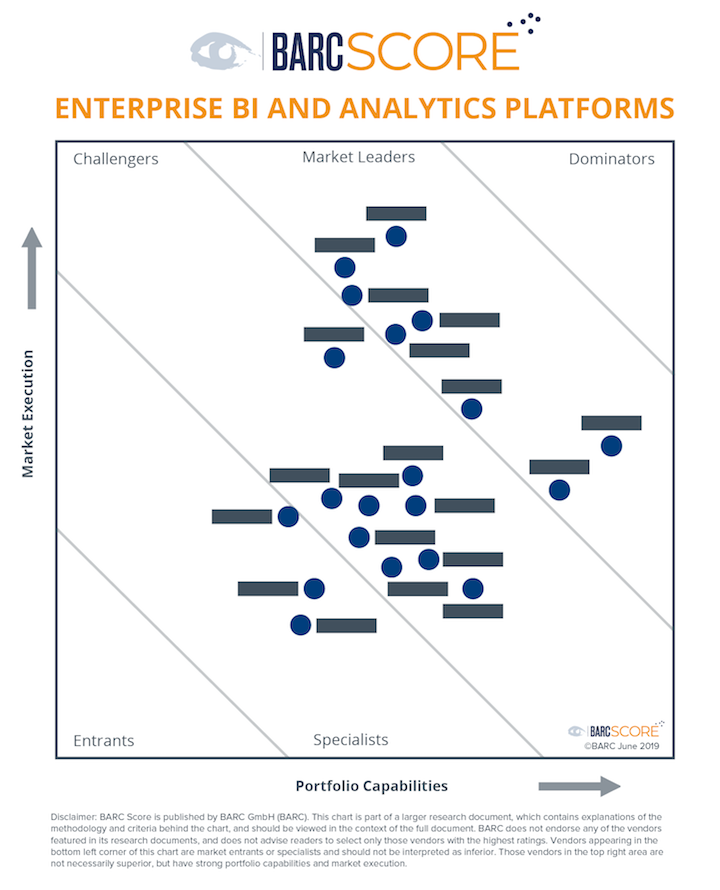 BARC Score Enterprise BI & Analytics Platforms 2019
