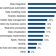 data warehouse modernization technologies
