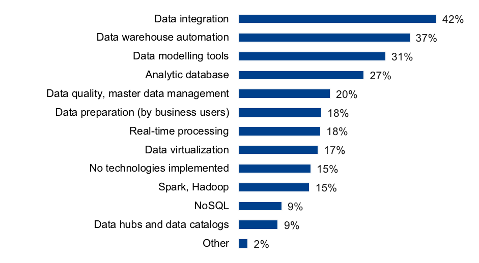 data warehouse modernization technologies