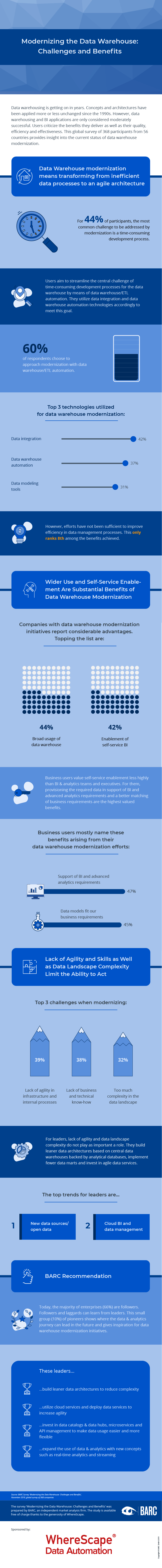 data warehouse modernization infographic