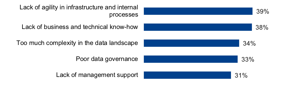 data warehouse modernization challenges