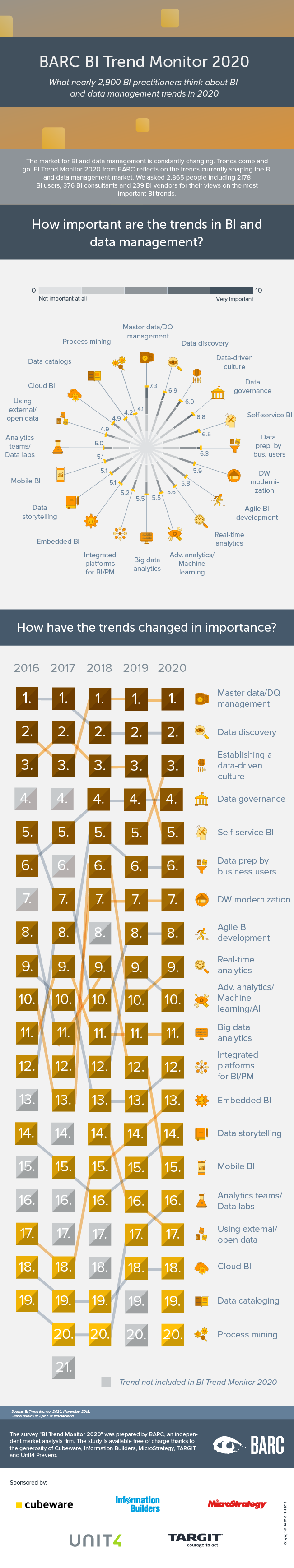 BI Trend Monitor 2020 infographic