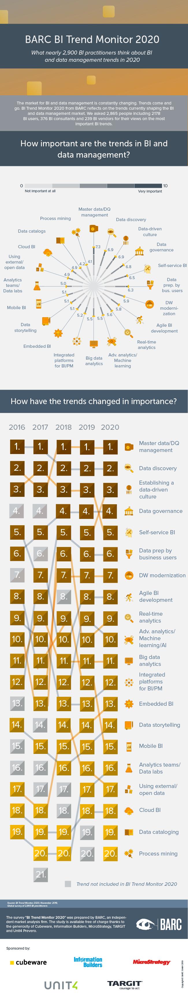 BI Trend Monitor 2020 infographic
