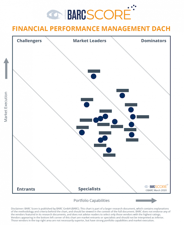 BARC Score Financial Performance Management chart