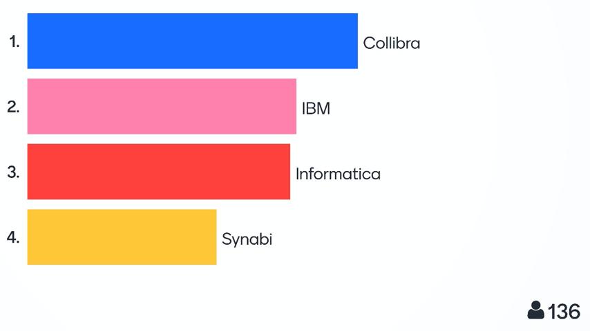 BARC data cataloging webinar - collaboration poll results