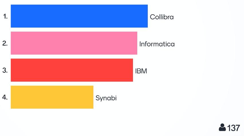 BARC data cataloging webinar - consume poll results