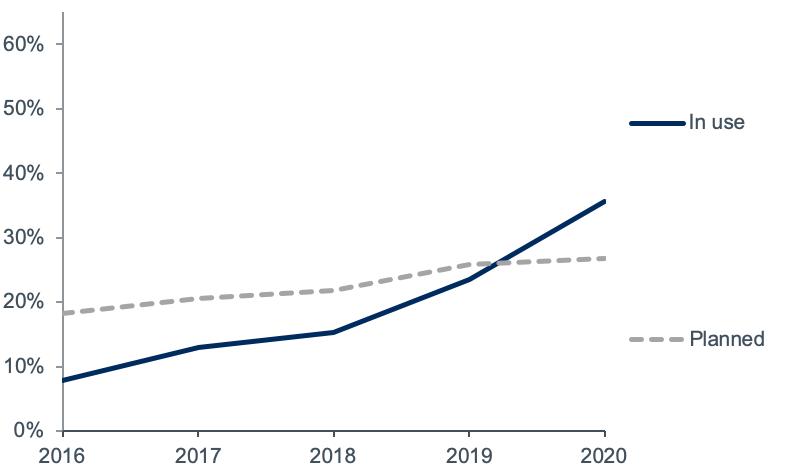 Planning Survey chart: cloud usage 2016-2020
