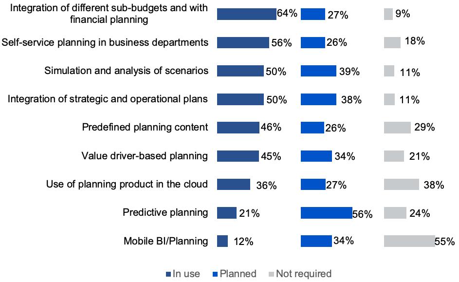 Planning Survey 20 chart: trends adoption