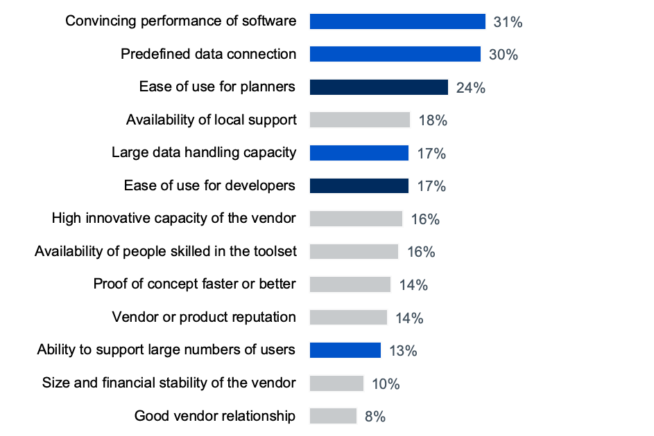 Planning Survey 20 chart: Reasons why planning tools are bought