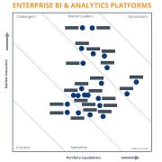 BARC Score BI & Analytics Platforms 2020 chart