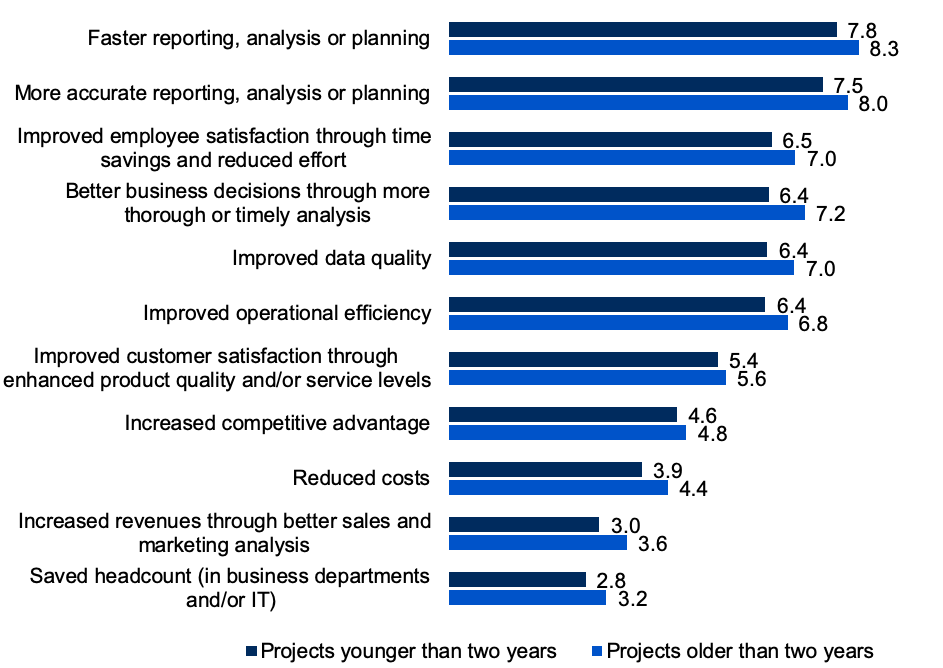 The BI & Analytics Survey 21 press release fig 2
