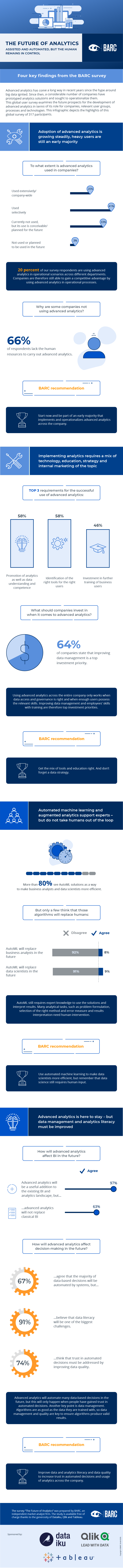 The Future of Analytics infographic