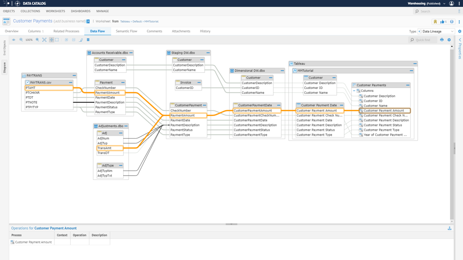 Data Flow in the Talend Data Catalog