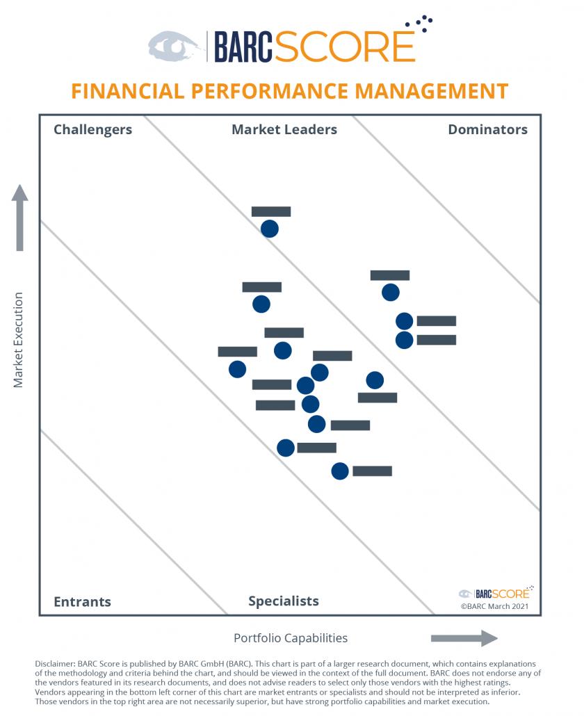 BARC Score Financial Performance Management 2021 chart