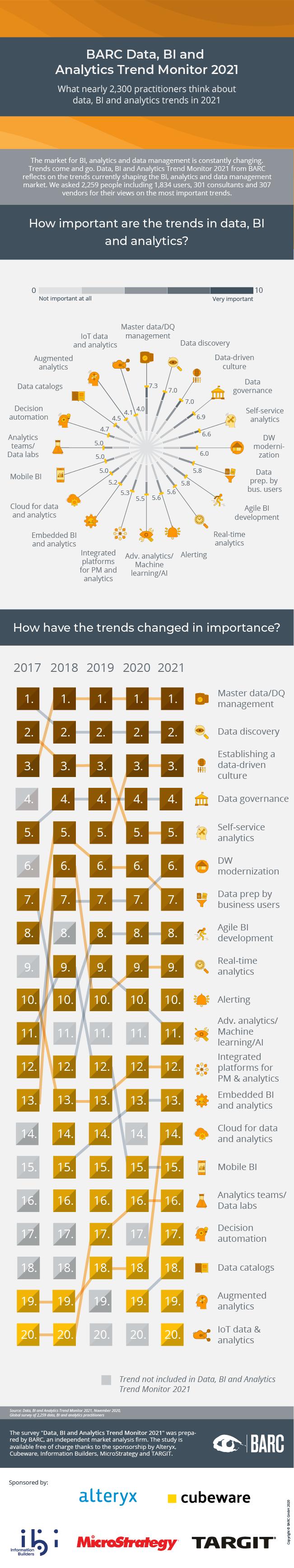 Data, BI & Analytics Trend Monitor 2021 infographic
