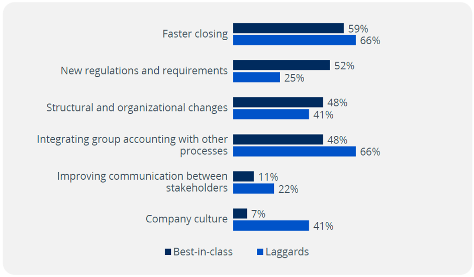 What challenges do you see for account closing and reconciliation in the next 3 years?