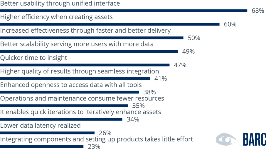 What benefits does your company gain by using integrated data and analytics software?