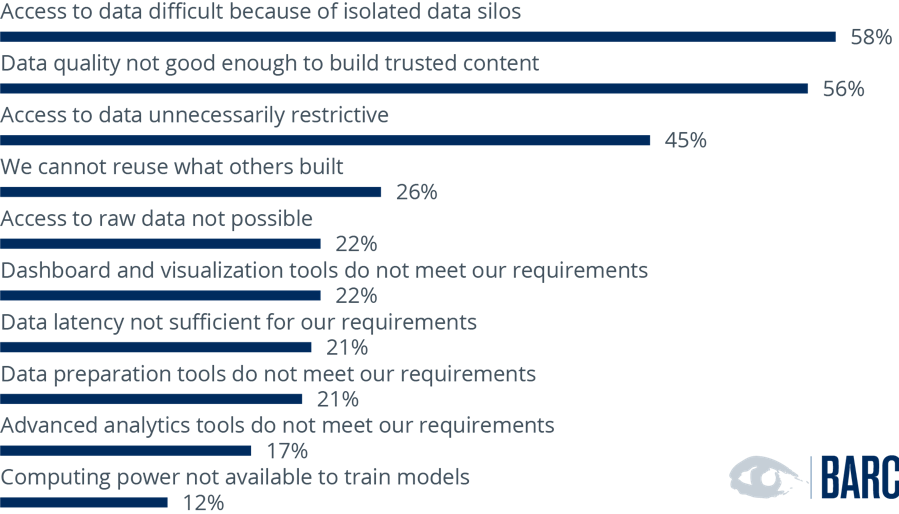 What significant challenges do you observe when building analytics assets?