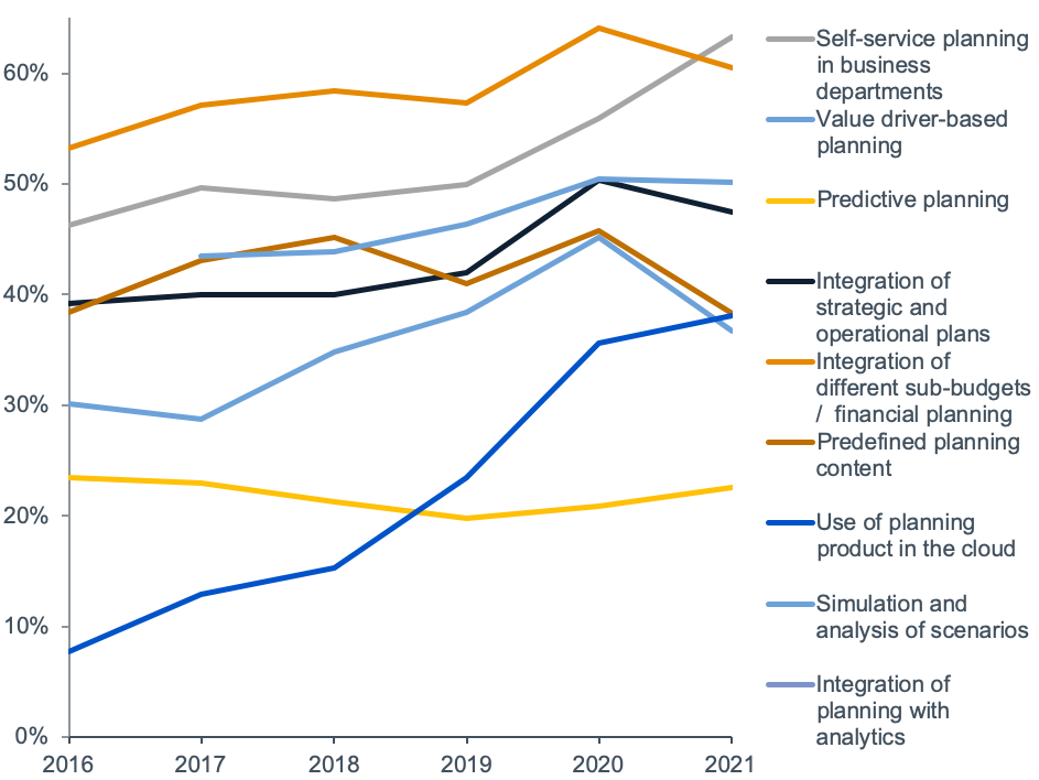 planning software trends