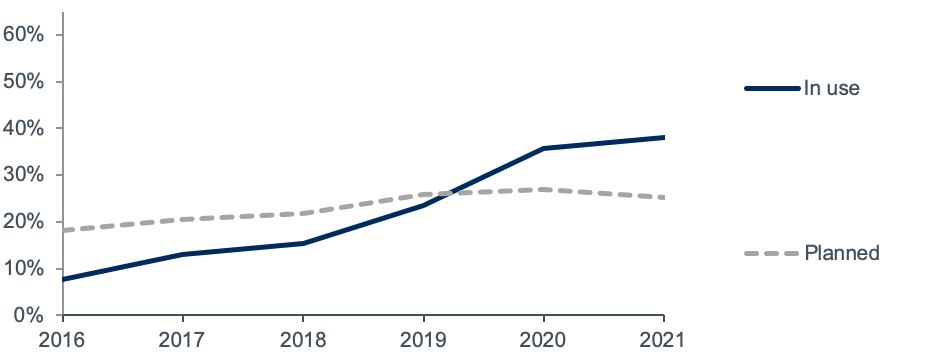 Cloud planning use time 2016-2021