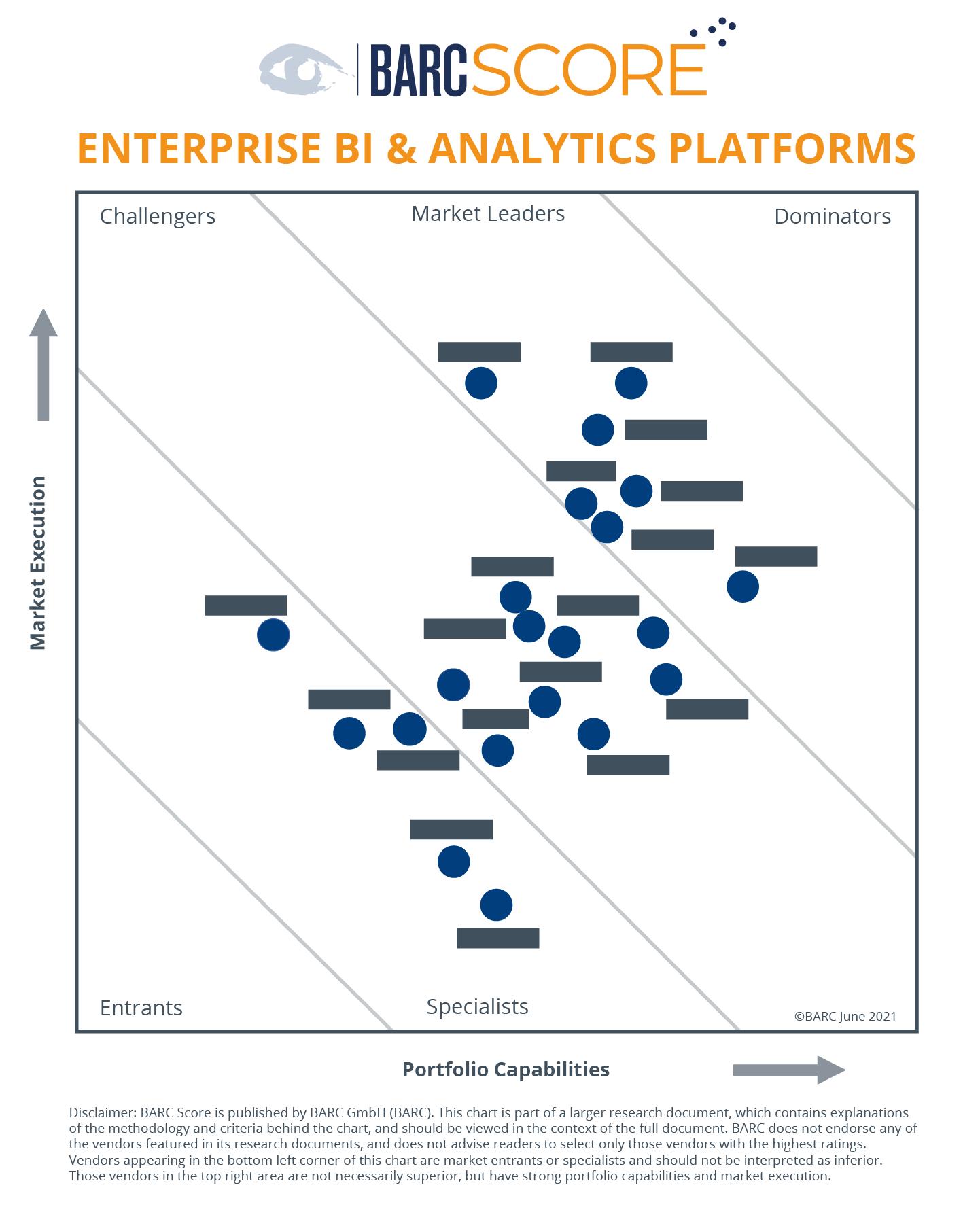 BARC Score Enterprise BI & Analytics Platforms 2021