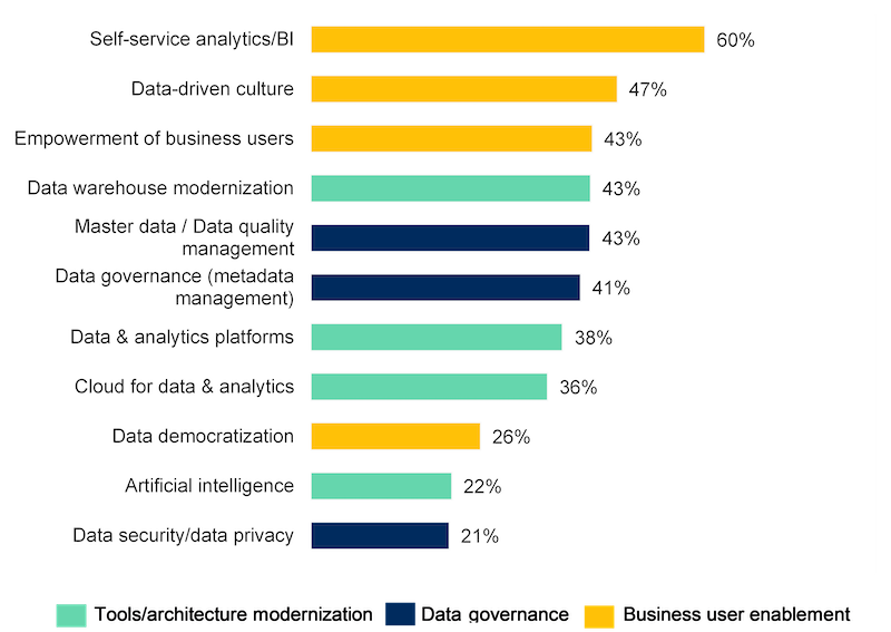 Which trends are having the most impact on your data management investments
