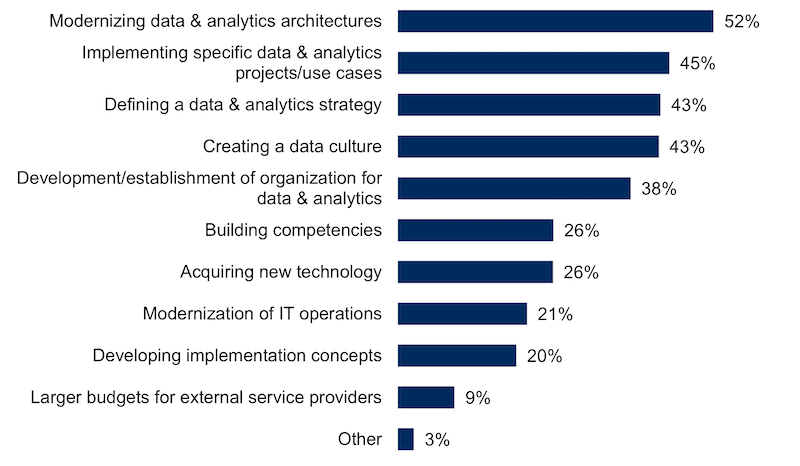 What specific data management measures are being invested in