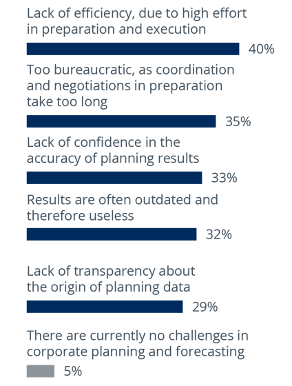 Chart: What are your biggest challenges in corporate planning and forecasting at the moment?