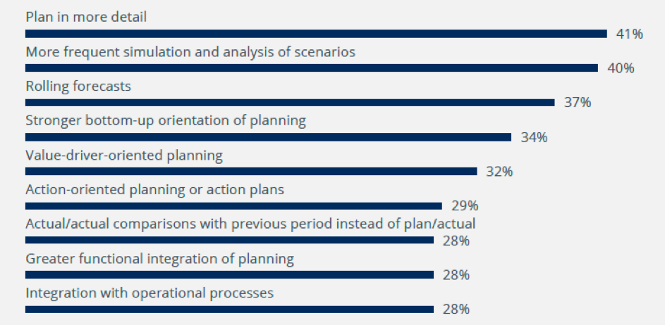Chart; In which methodological measures and approaches have you invested?